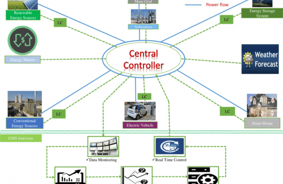 Energy management systems - Electrical Engineering Industries